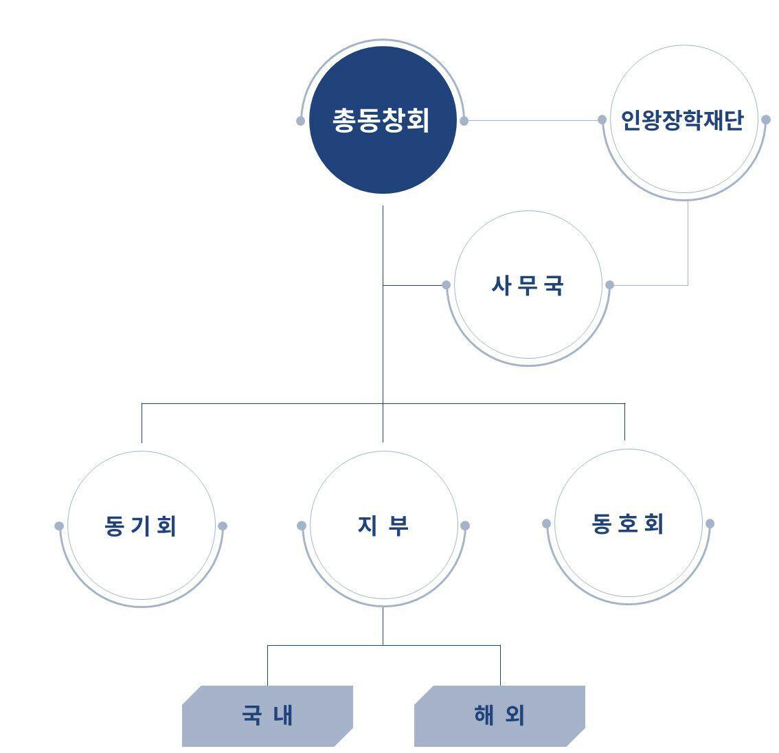 서울고 총동창회 리뉴얼 조직도.jpg